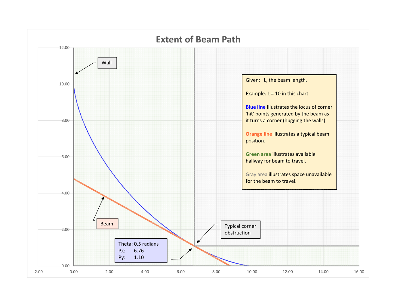 Chart showing extent of beam path